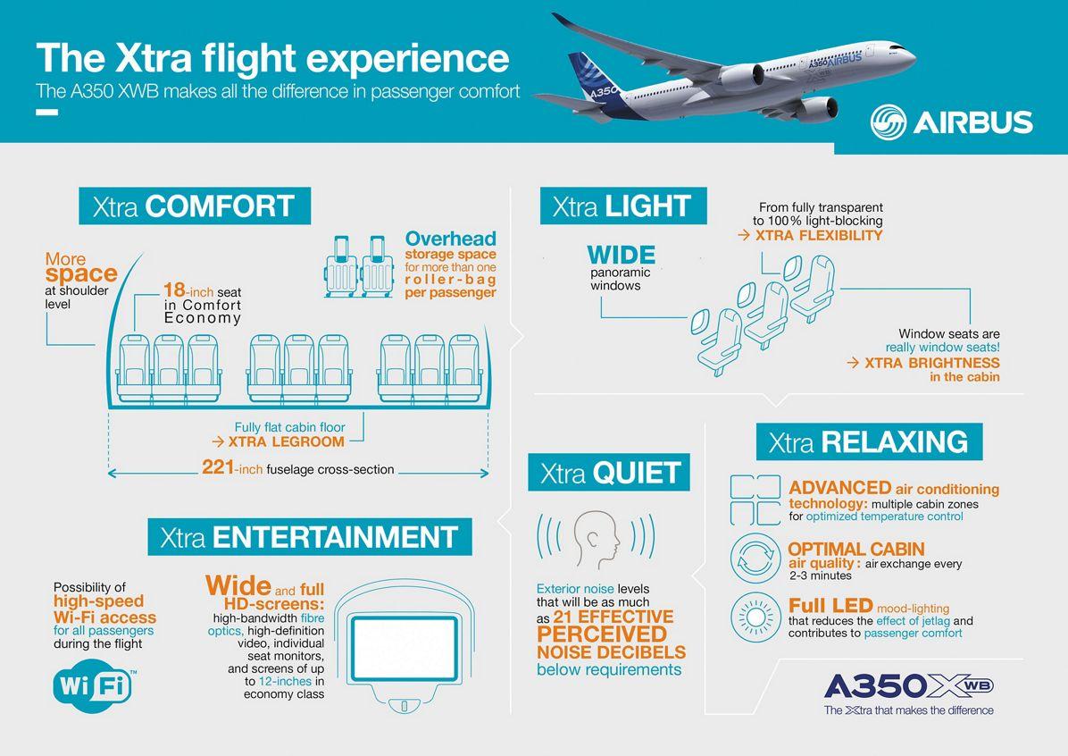 A350 XWB Infographic cabin