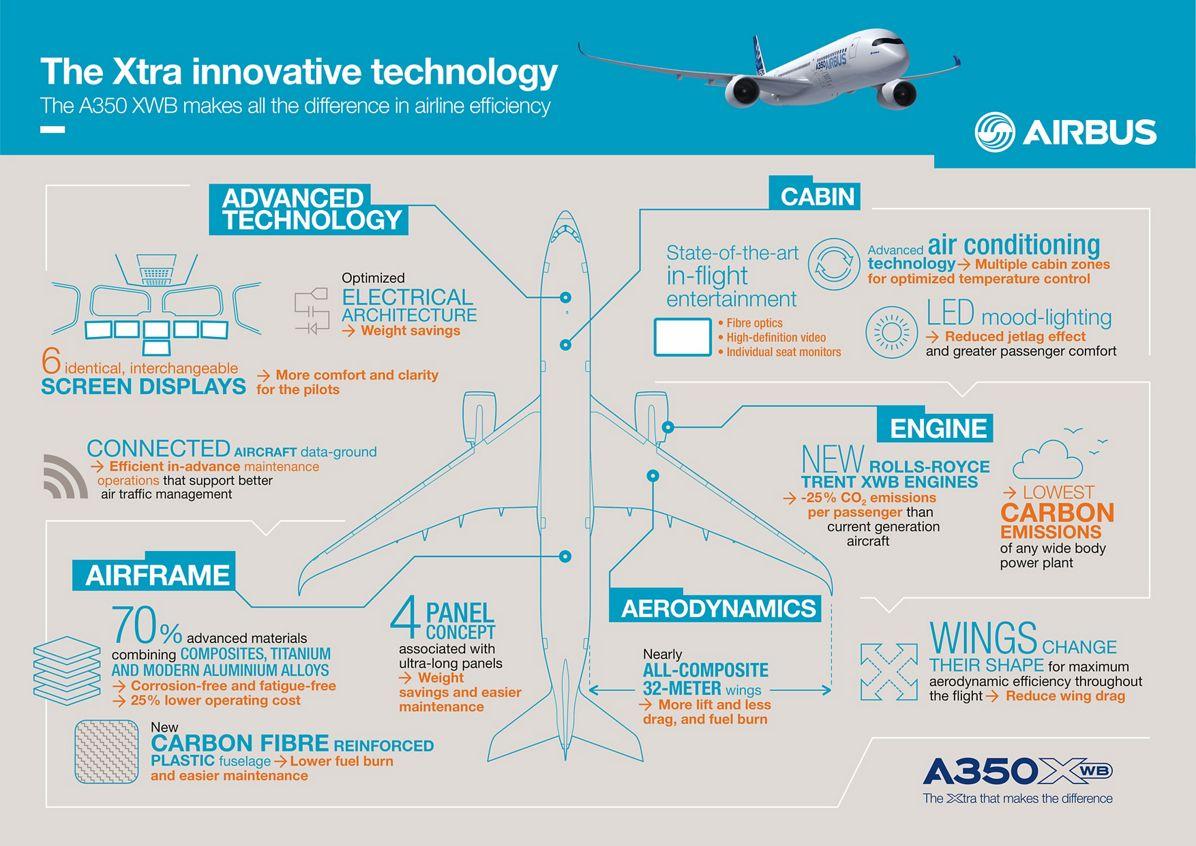 HAVAS_A350_V9_CMJN, A350 XWB infographics 002