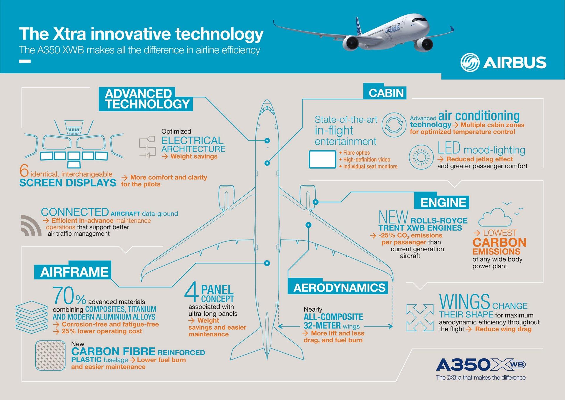 HAVAS_A350_V9_CMJN