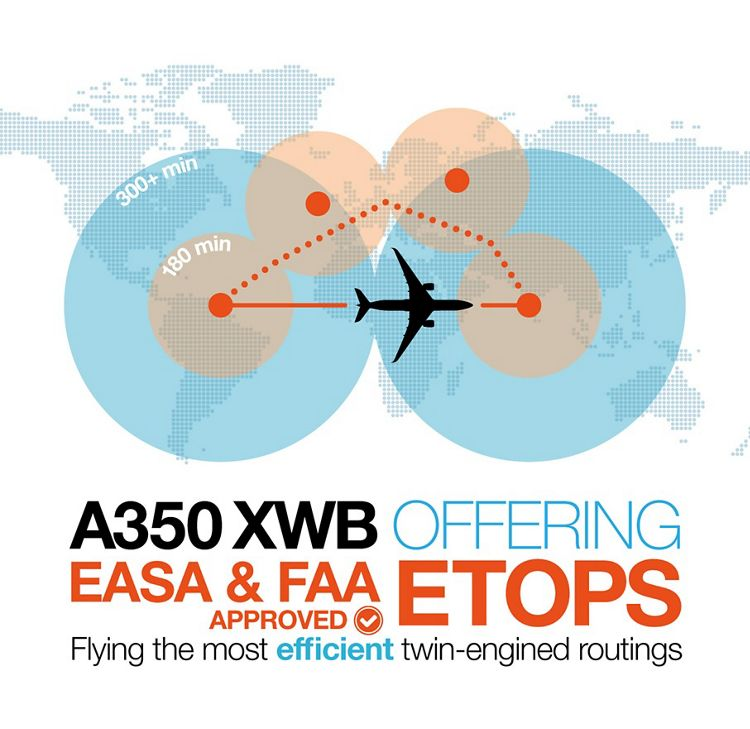 A350 Etops new, A350 XWB ETOPS_infographic