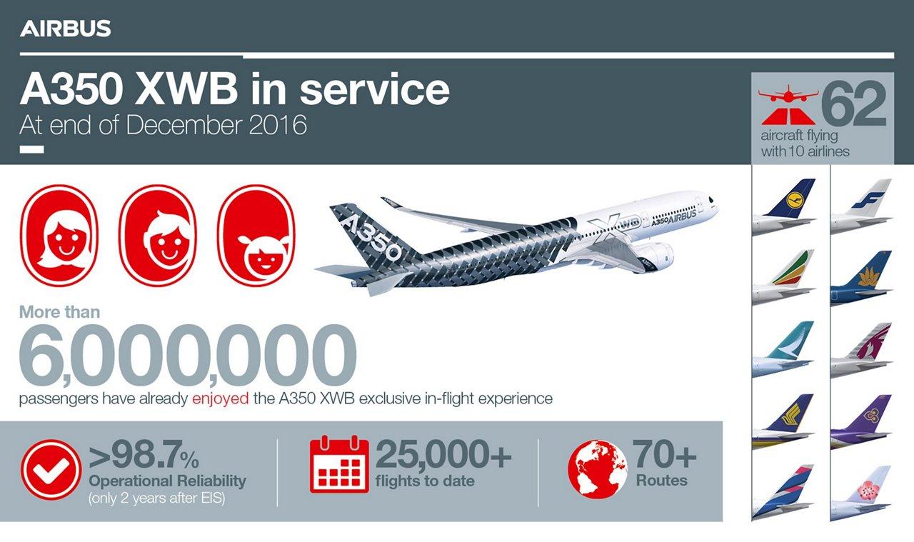 A350 XWB in service_December 2016