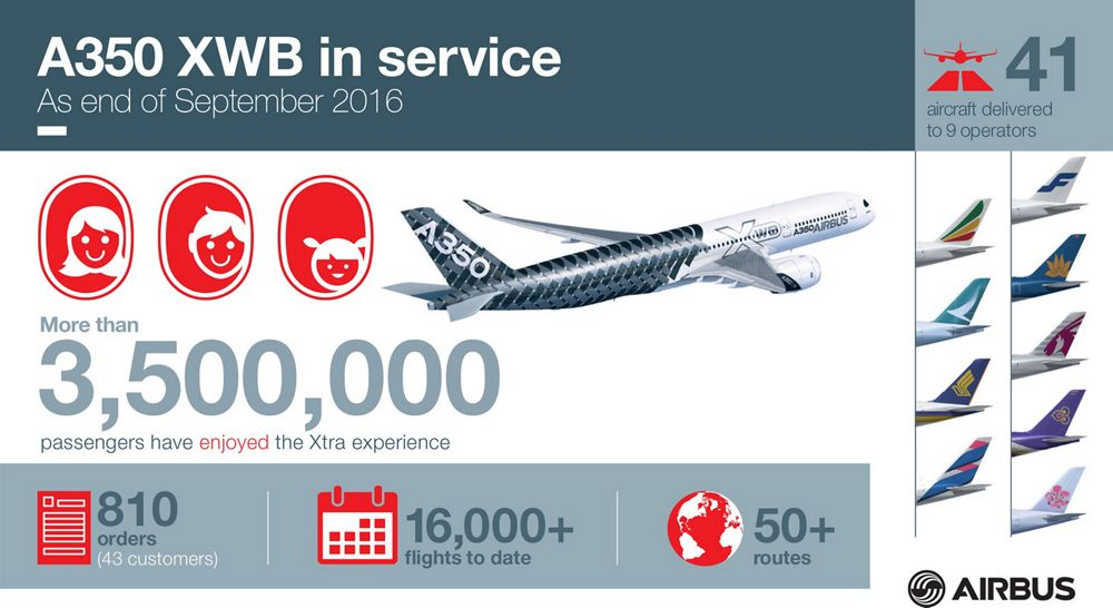 Infographic_A350 XWB in service