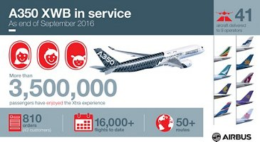 Infographic_A350 XWB in service