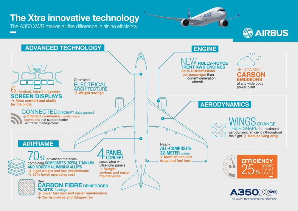 HAVAS_A350_V8_CMJN, A350 XWB infographic_Innovative technology