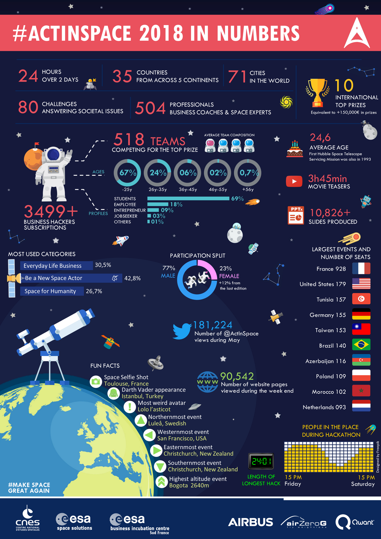 ACTINSPACE IN NUMBERS INFOGRAPHIC