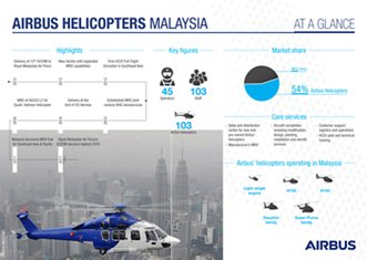 Airbus Helicopters in Malaysia at a glance