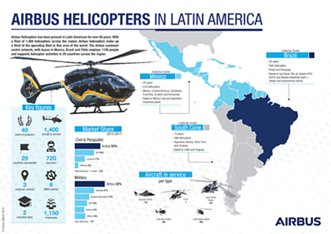 AH Latin America Infographic
