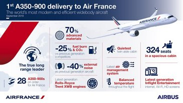 Air France A350-900 infographic