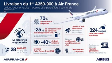 Air France A350-900 infographic  (French)