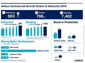 , Airbus delivers strong 2019 commercial aircraft performance, For Immediate Release | Official News Wire for the Travel Industry, For Immediate Release | Official News Wire for the Travel Industry