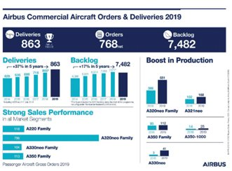 Airbus Commercial Aircraft Orders & Deliveries - 2019