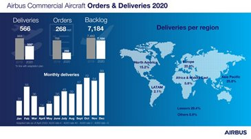 Airbus-Commercial-Aircraft-Orders-and-Deliveries-2020-Infographic