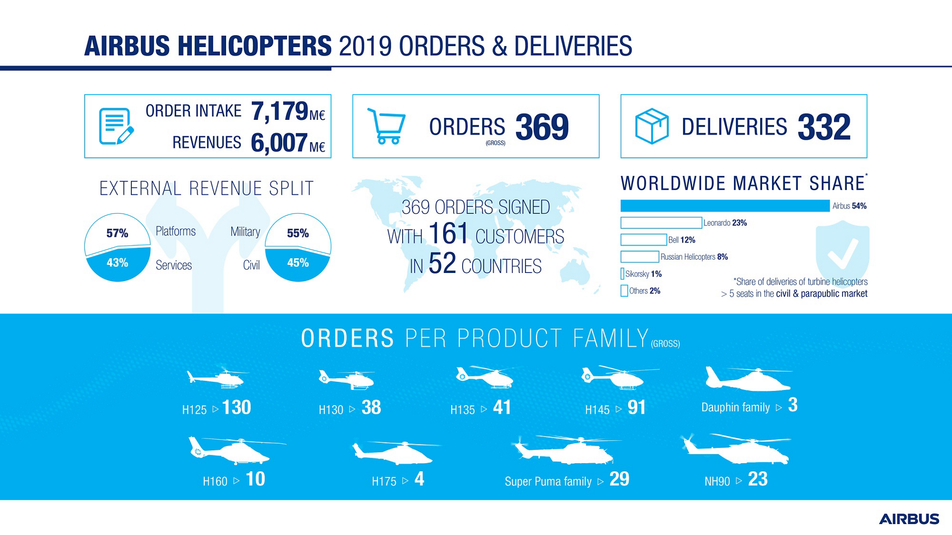 Airbus Helicopters 2019 Orders And Deliveries