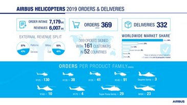 Airbus Helicopters 2019 infographic