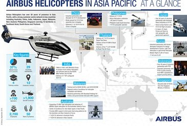 Airbus Helicopters Asia Pacific Infographic