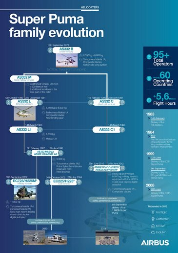 Super Puma family evolution infographic