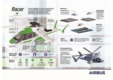 Airbus Racer infographic