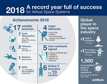 Airbus Space Highlights 2018-EN