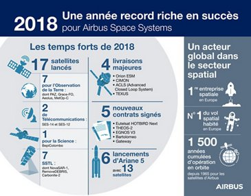 Airbus Space Highlights 2018-FR