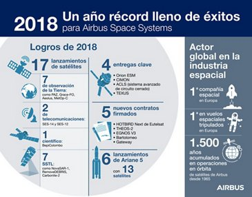 Airbus Space Highlights 2018-SP
