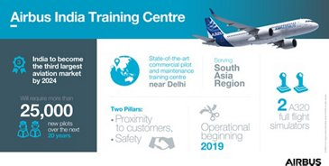 Airbus India Training Centre Infographic