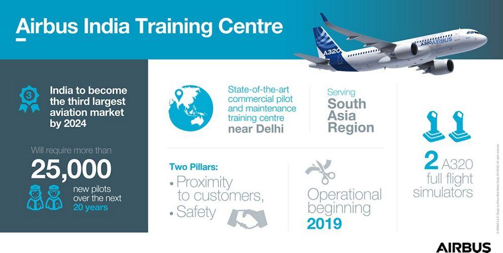 Airbus India Training Centre Infographic