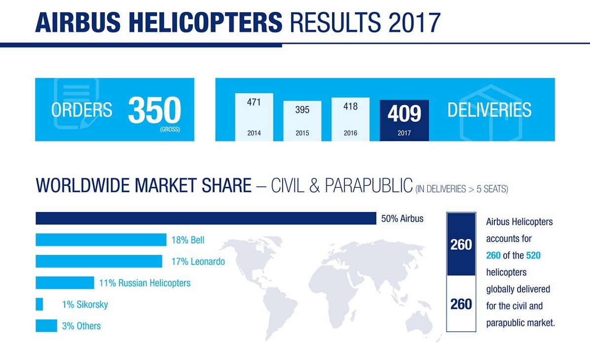 Airbus Helicopters Results 2017