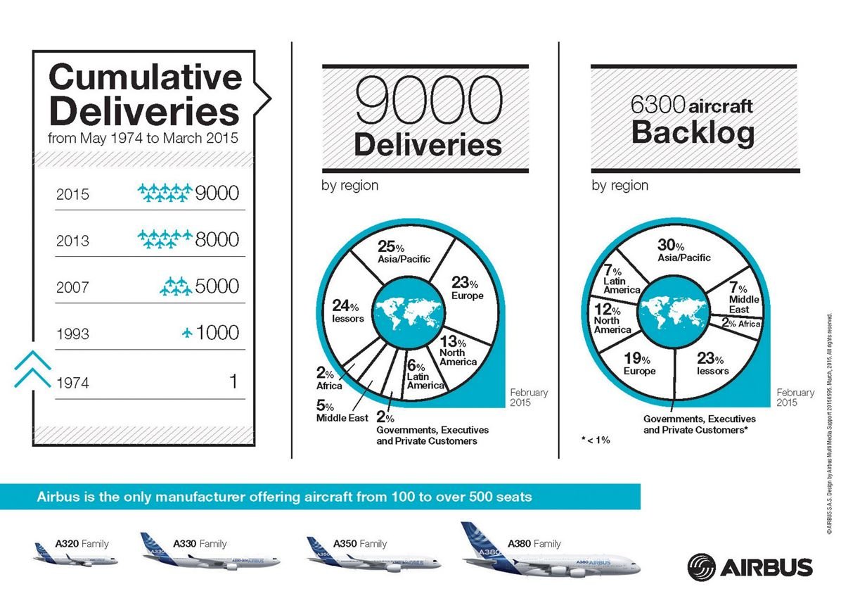 Airbus' 9,000th delivery_infographic