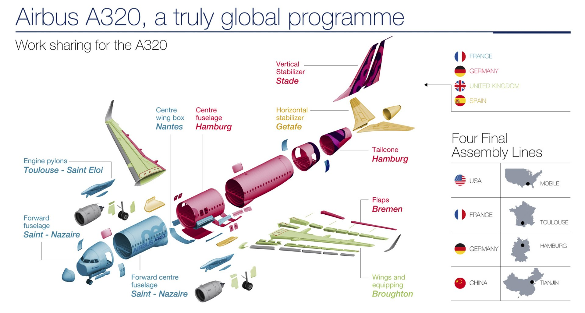 Airbus' A320: A global programme