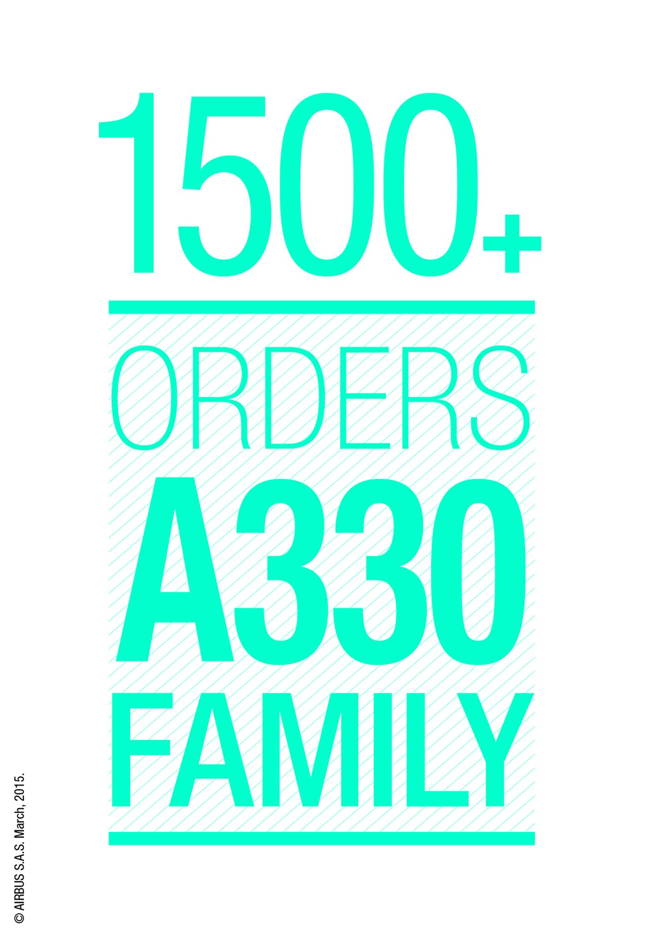 Over 1,500 orders for the versatile A330. Growing market endorsement for most popular widebody aircraft