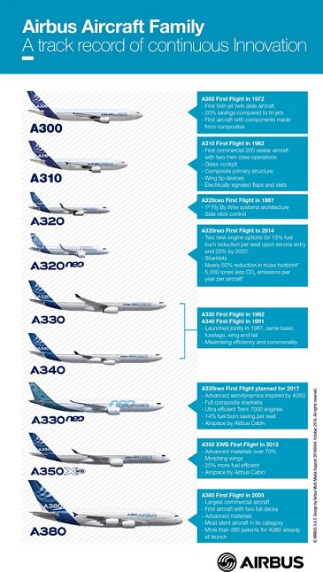 Airbus 10,000th delivery_Infographic 1