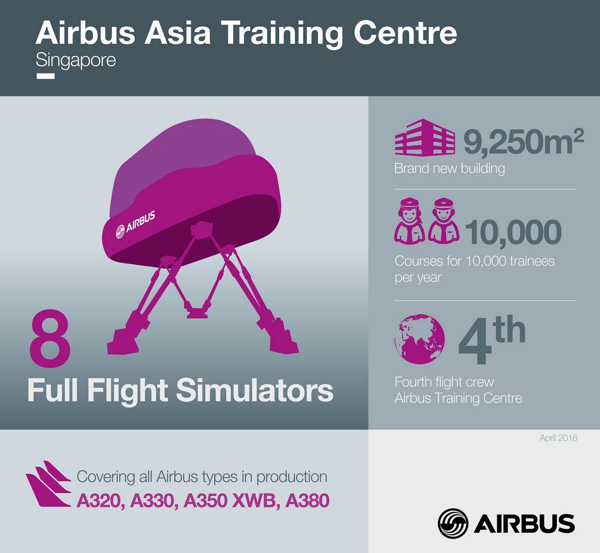 AATC_Infographicsv2, Airbus Asia Training Centre_Infographic_April 2016