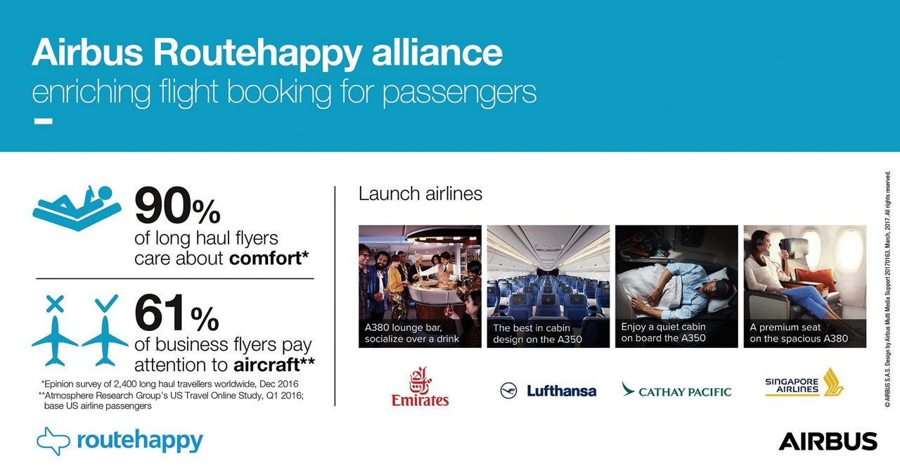 Airbus has teamed up with Routehappy, the merchandising content platform for flight shopping, to accelerate the transformation of flight shopping from commoditized to differentiated