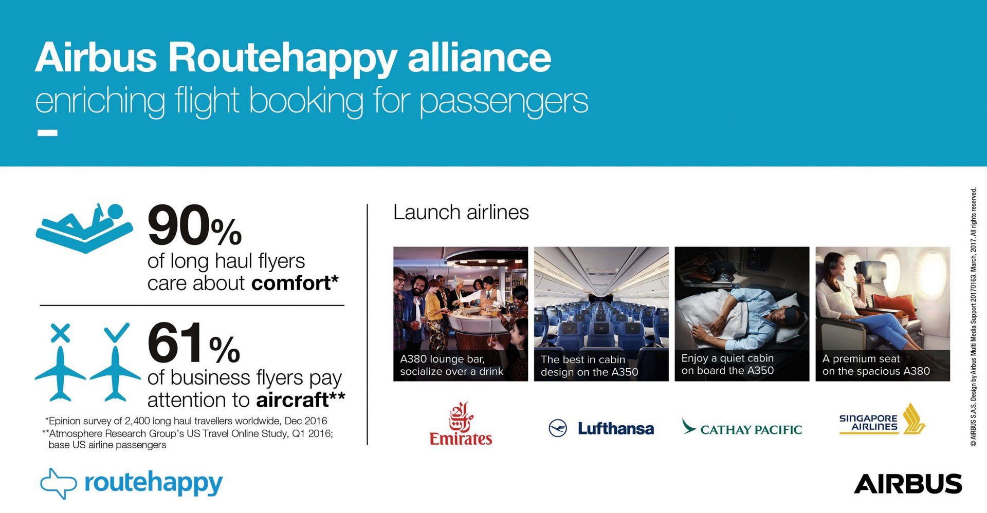 Infographic Airbus Commercial Aircraft Routehappy alliance