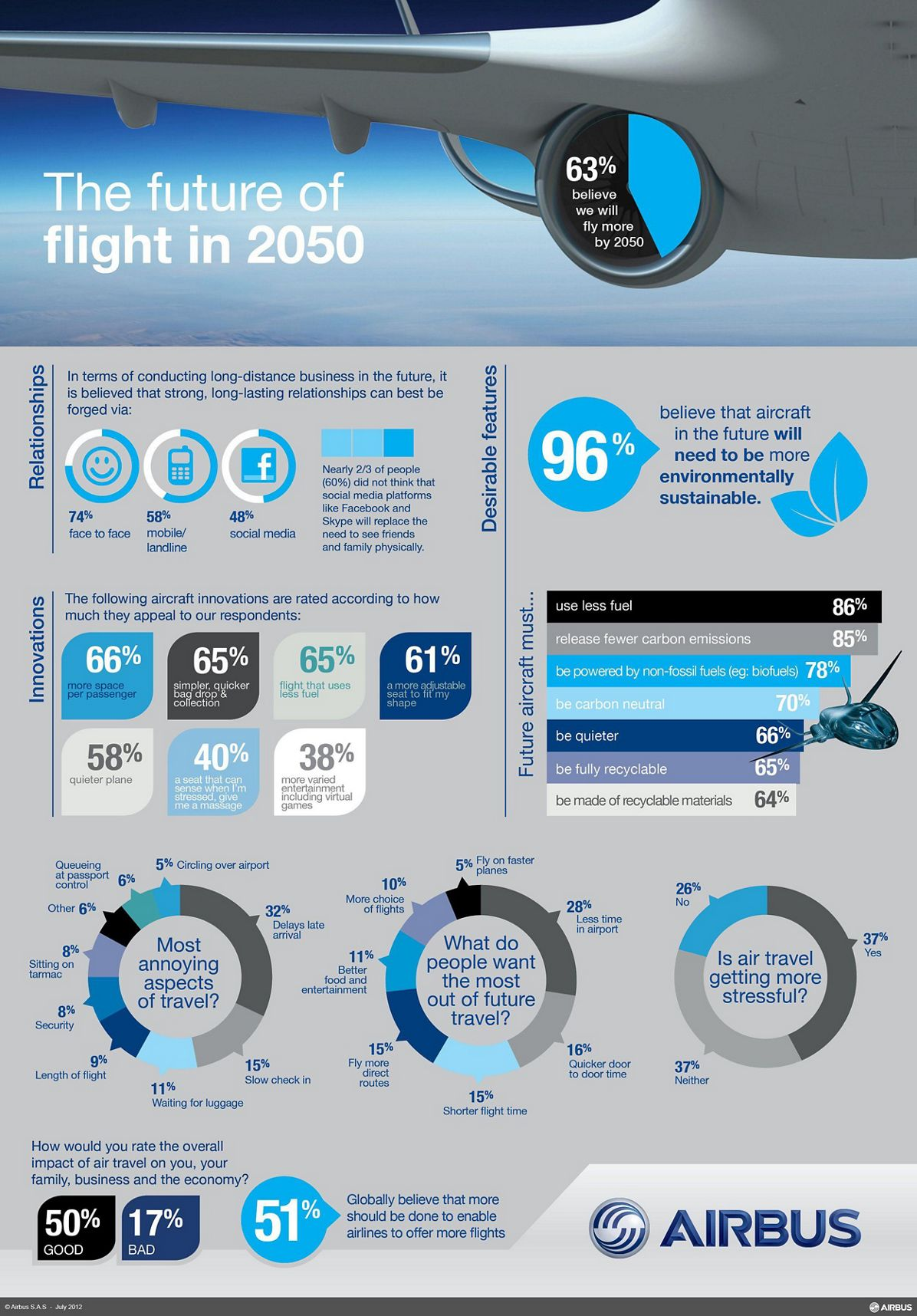 Airbus The Future of Flight - infographic hi res