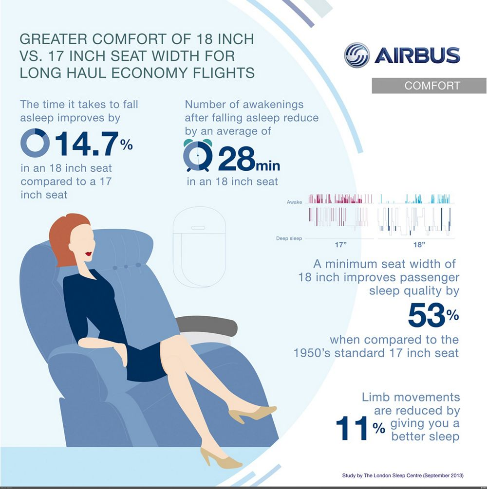 Comfort Zone 403x403cs5_resized_2500, Airbus comfort zone - greater comfort of 18 inch seat