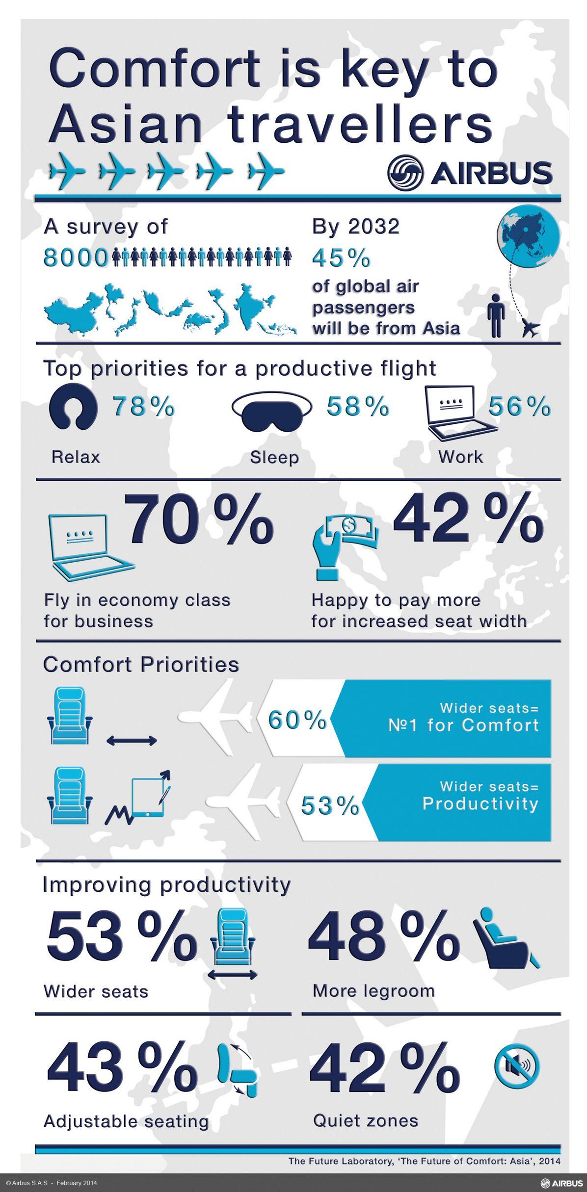 Airbus infographic - Comfort in Asia 2014