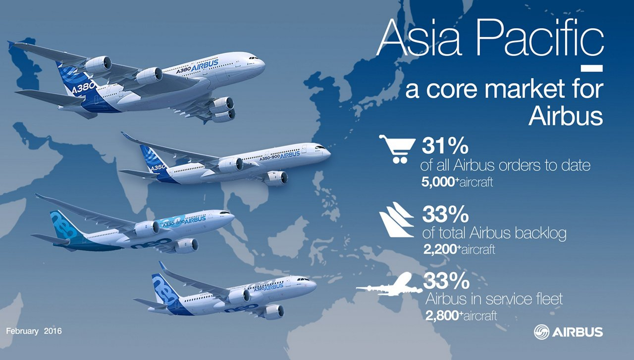 Airbus infographic Asia Pacific a core market Feb 2016