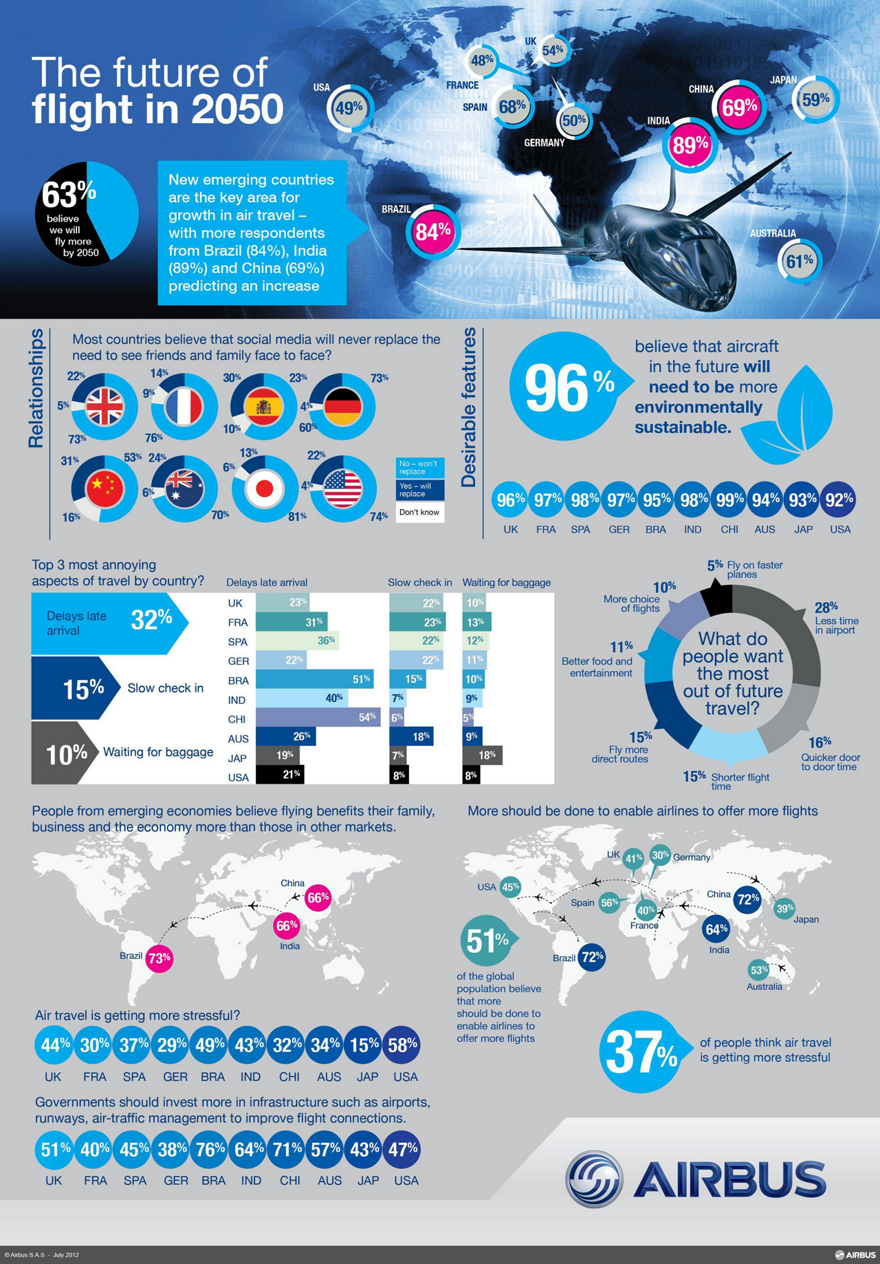 This infographic includes passenger survey results concerning the future of flight in 2050