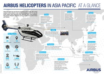 Asia Pacific Infographic