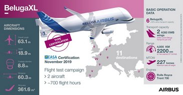 Infographic: BelugaXL receives EASA Type Certification