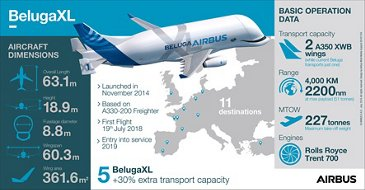 BelugaXL Infographic