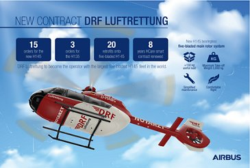 DRF Luftrettung to become the operator with the largest five-bladed H145 fleet in the world