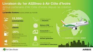 Air Côte d'Ivoire A320neo infographic