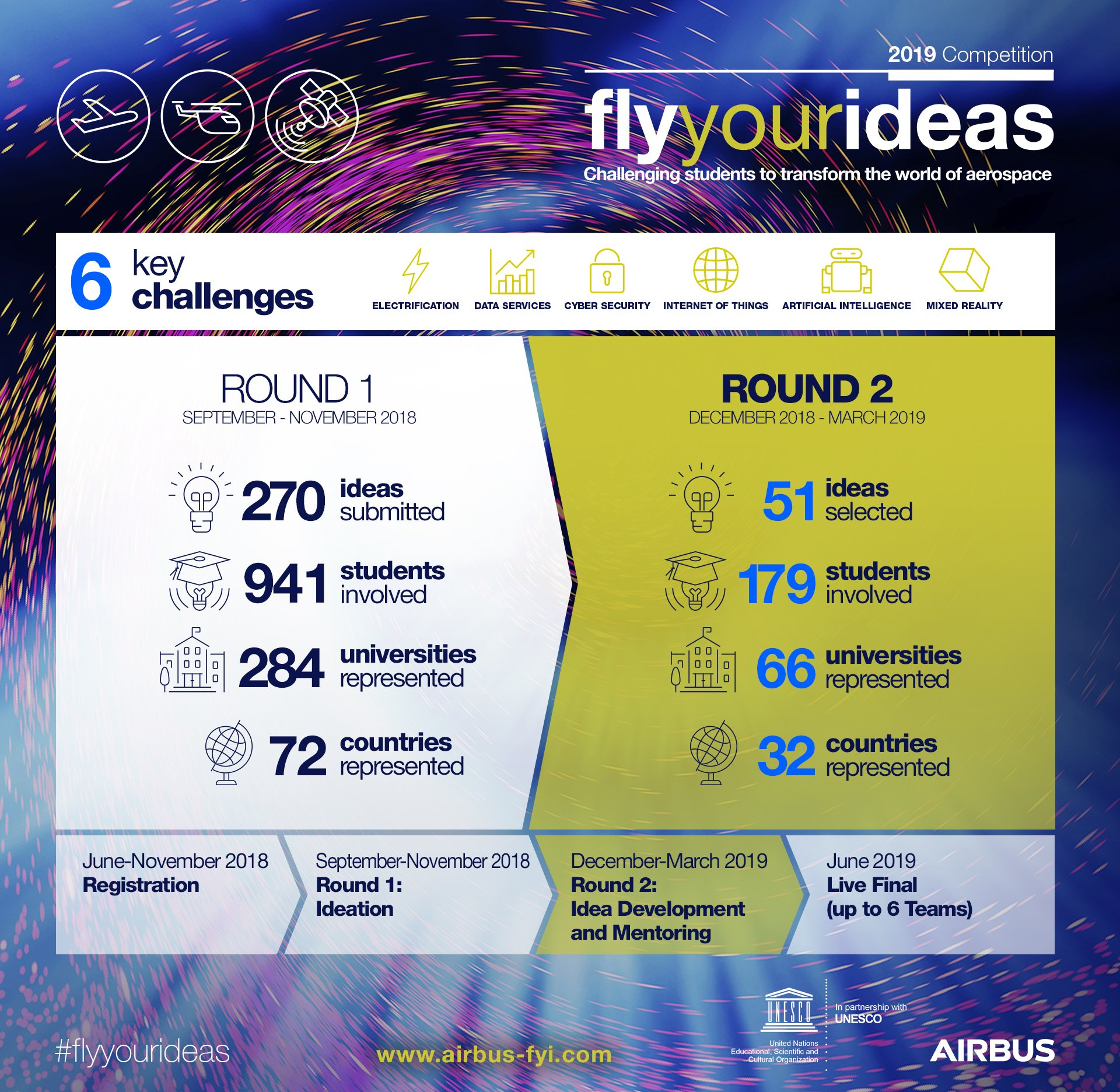 Infographic: Fly Your Ideas 2019 competition - Round 2