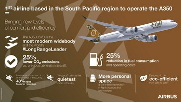 Fiji Airways A350 infographic