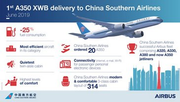 First A350 XWB Delivery To China Southern Airlines Infographics