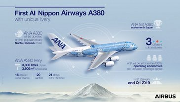 First All Nippon Airways A380 infographic