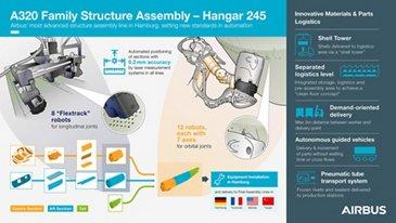 Hangar 245 infographic