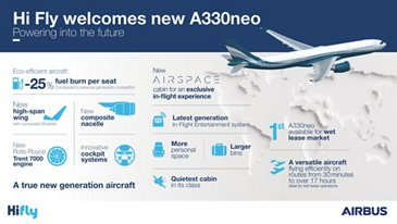 Hi Fly A330neo – Infographic